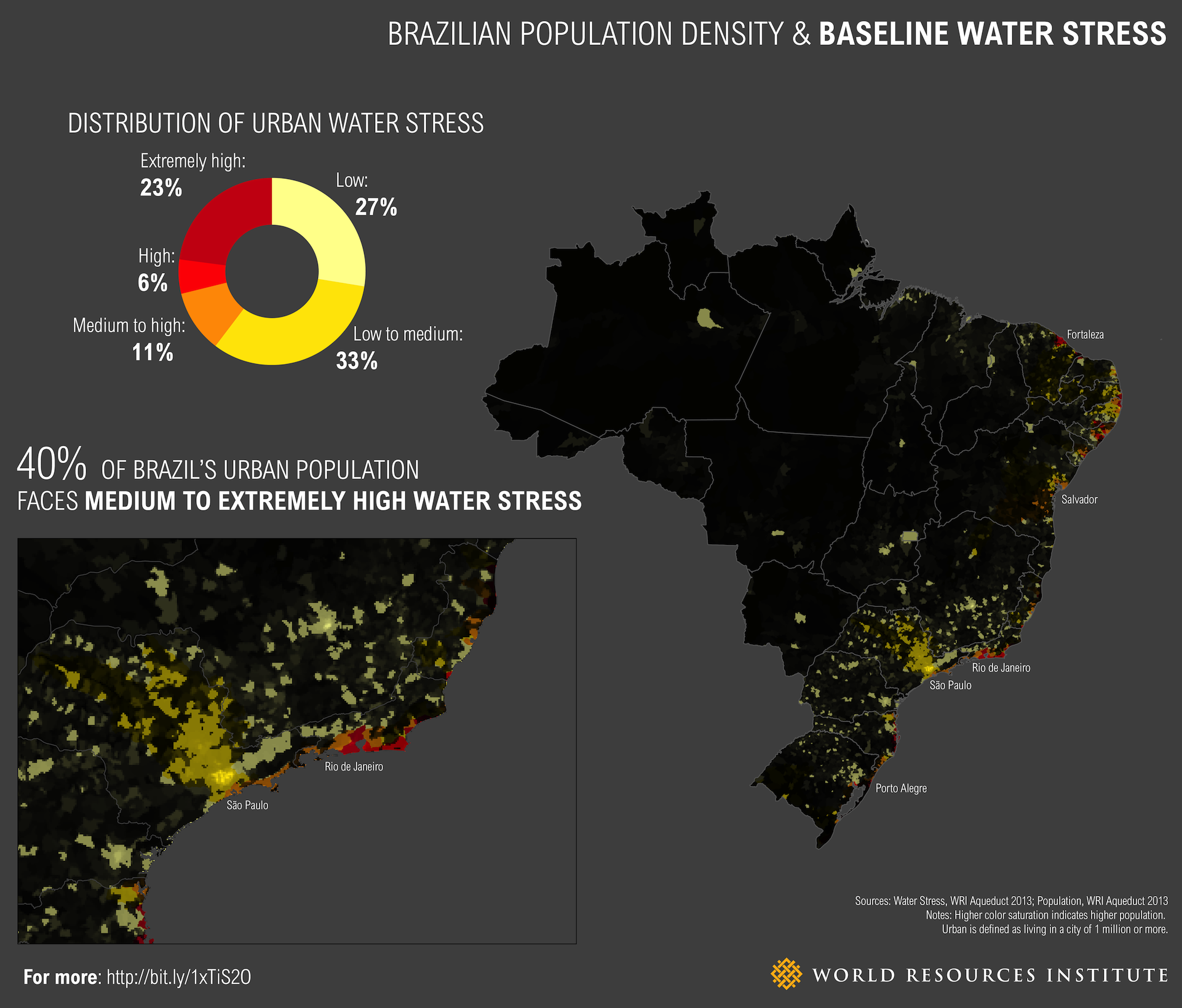 <p>Figure 3: Brazil Population Density &amp; Baseline Water Stress</p>
