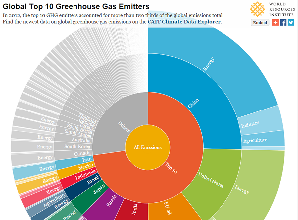 Top 10 Emitters 2012. Photo by WRI.