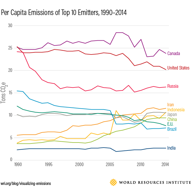 <p>Chart 4: Per capita GHG emissions of top 10 emitters, 1990-2014 <i>Note: The top 10 emitters, as well as the emissions data from 1990-2014 used in this chart are based on GHG emissions including land use, land use change, and forestry (LULUCF) from PIK-PRIMAP dataset, accessed through Climate Watch. Population data is based on World Bank World Development Indicators. If European Union is not counted, the group will include Germany instead, whose per capita emissions in 2014 is around 10 tCO2e.</i></p>