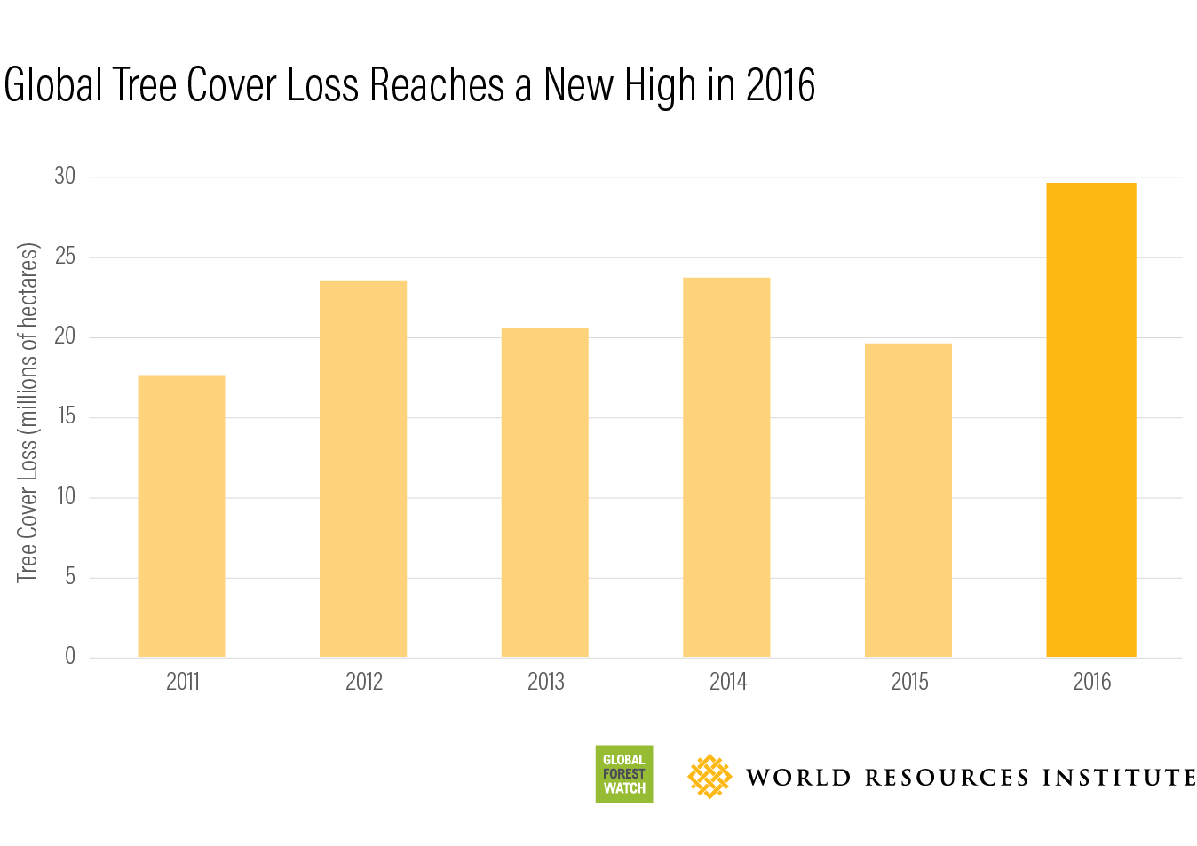 Global Tree Cover Loss Rose 51 Percent in 2016 | World ...  Deforestation Graph 2017