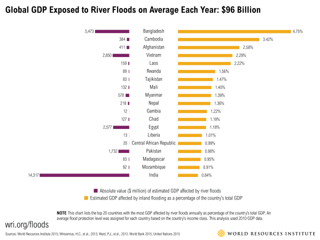 Worlds 15 Countries With The Most People Exposed To River Floods