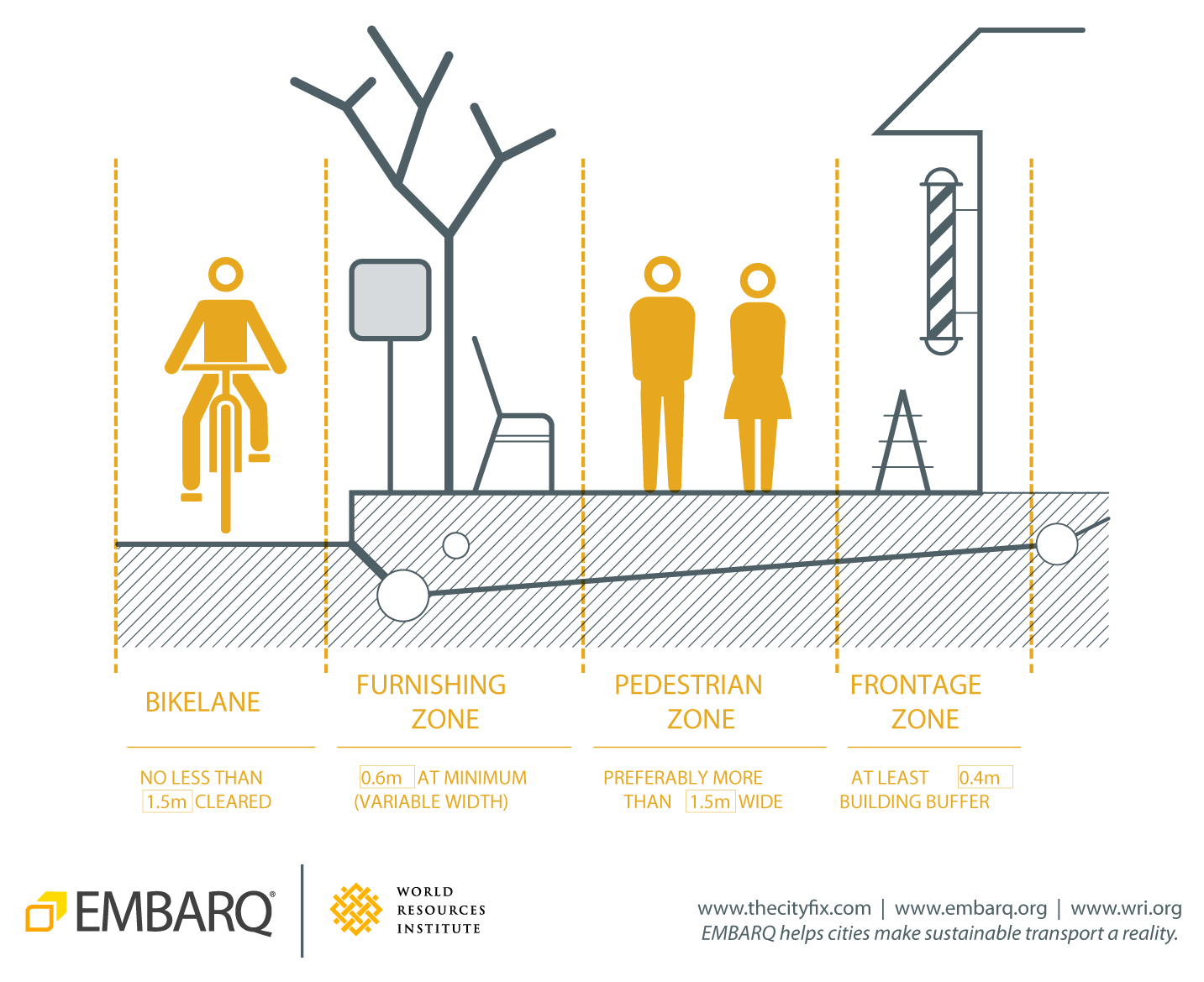 <p>A balanced street has ample sidewalks, comfortable bike facilities that connect to a network, and safe ways to cross streets, making active transportation possible even on larger roads.</p>