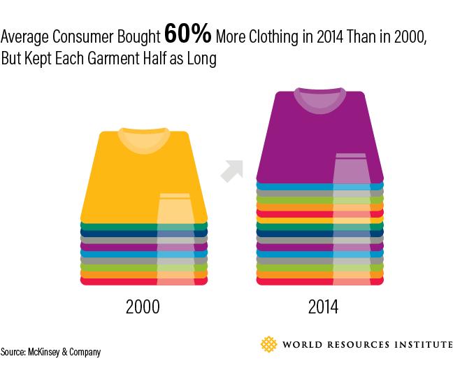 Fashion Industry Environmental Impact Statistics