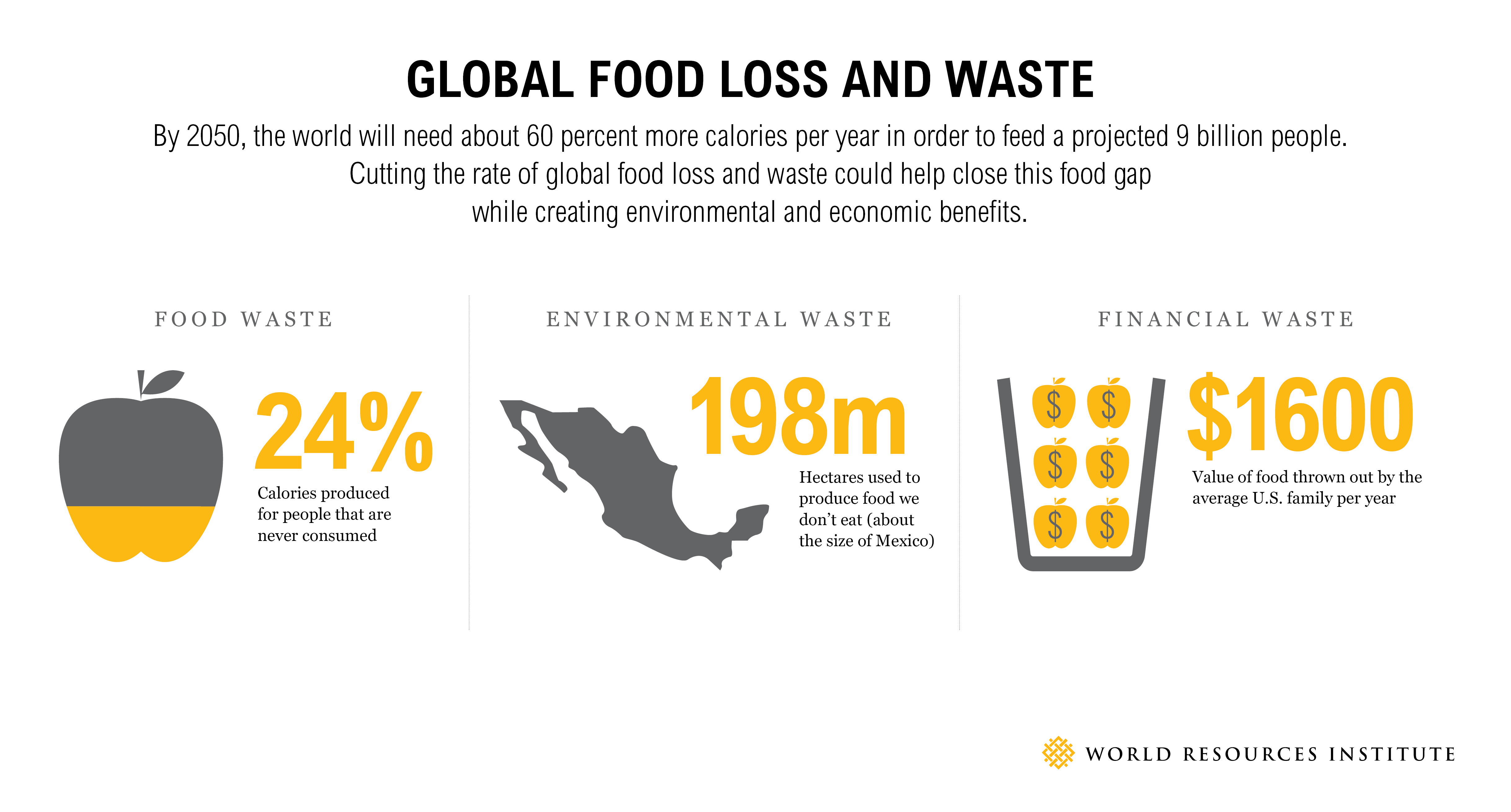 <p>Source: World Resources Report: Creating a Sustainable Food Future</p>