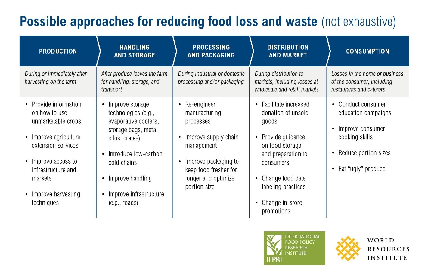 3 Steps for Tackling Food Loss and Waste