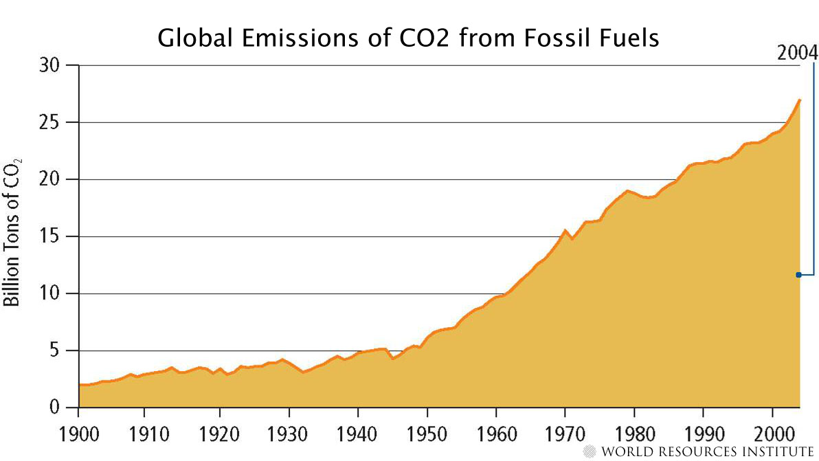what is a major drawback of using fossil fuels