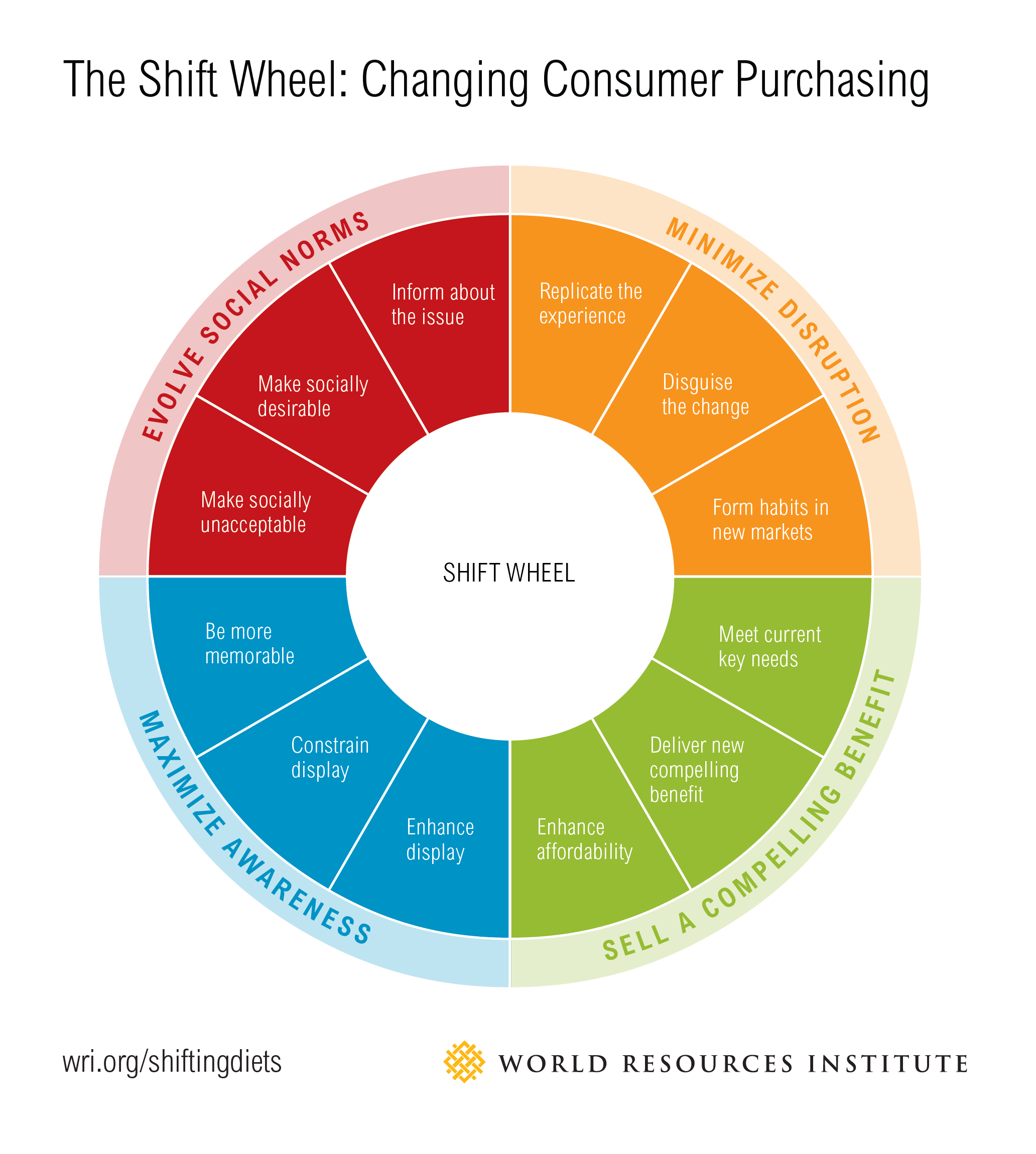 The shift wheel changing consumer purchasing world resources the shift wheel changing consumer purchasing ccuart Images