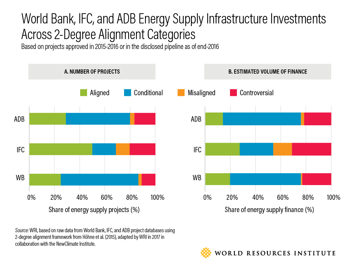 figure: Energy Supply Infrastructure Investments