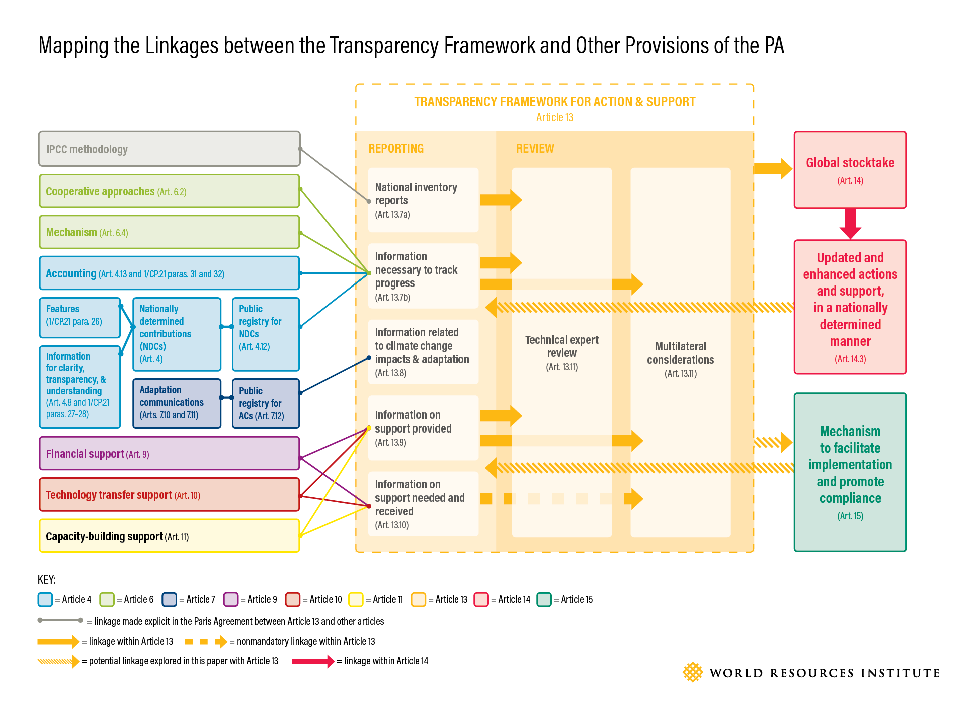 Mapping The Linkages Between The Transparency Framework And Other