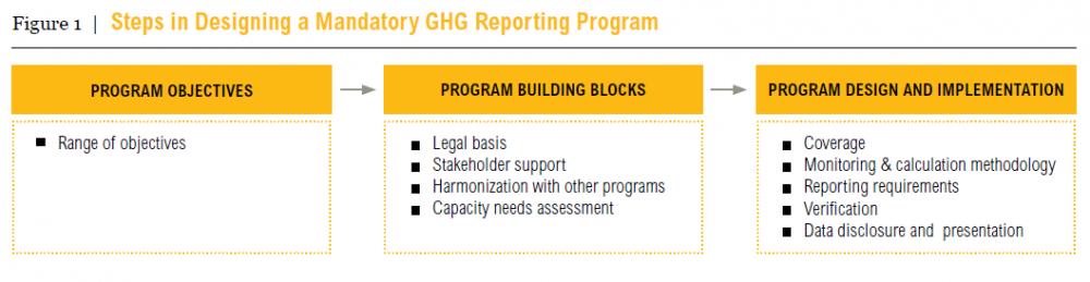 Designing Greenhouse Gas Reporting Programs