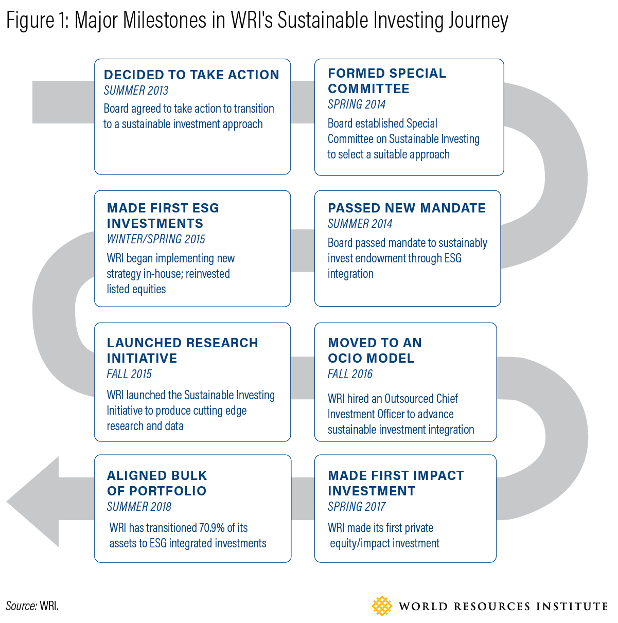 Learning By Doing Lessons From Wris Sustainable Investing Journey