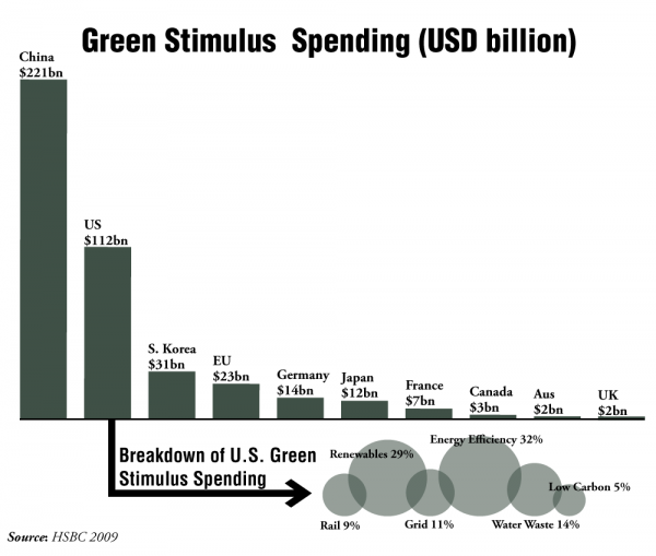 Green Stimulus Spending By Country World Resources Institute