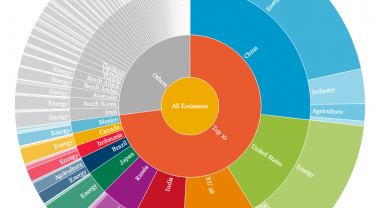 World's biggest emitters