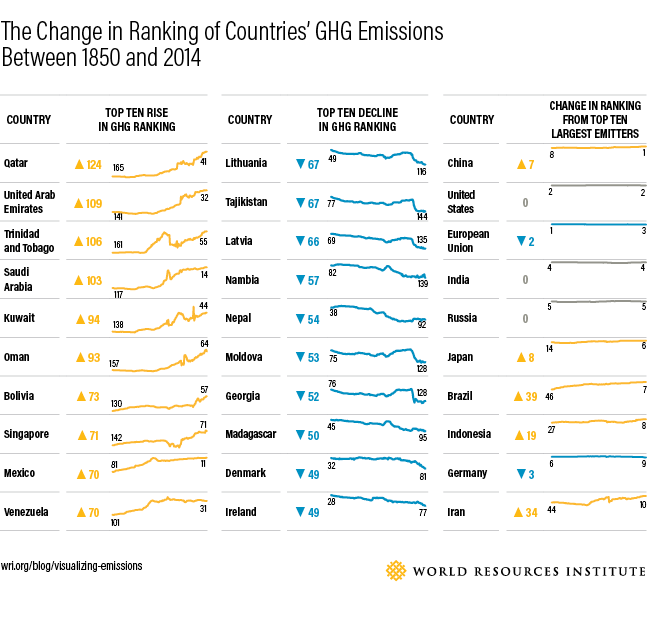 <p>Chart 2: Biggest changes in the ranking of countries' GHG emissions between 1850 and 2014.</p>