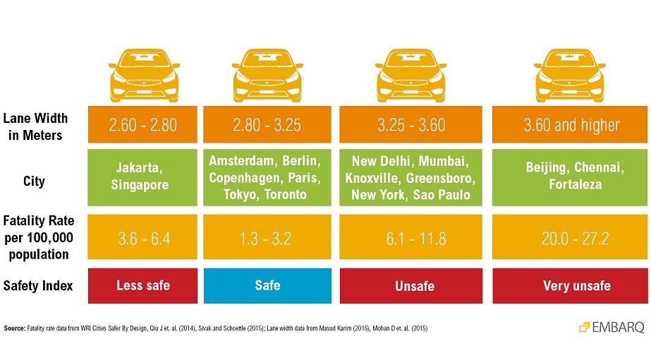 <p>Figure 1. Comparative illustration showing travel lane widths of different cities, their fatality rates per 100,000 population and Safety Index. Graphic Credit: WRI Ross Center for Sustainable Cities Health and Road Safety</p>
