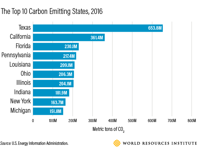 <p>Source: U.S. Energy Information Administration</p>