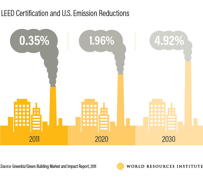 A Global Greening Green Building Certification Programs Make Gains