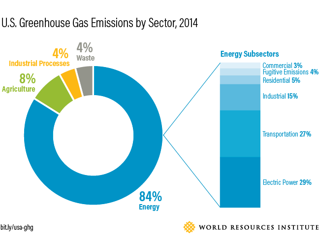 6 charts to understand u s state greenhouse gas emissions world