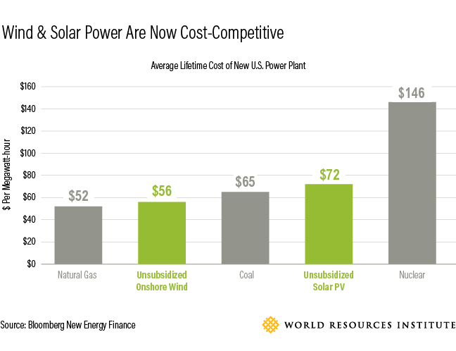 6 Graphics Show How Us Utilities Are Turning Corporate Demand Into