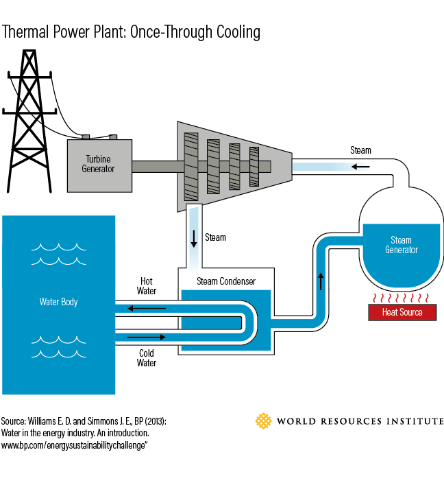 Does A Natural Gas Power Plant Need A Cooling Tower