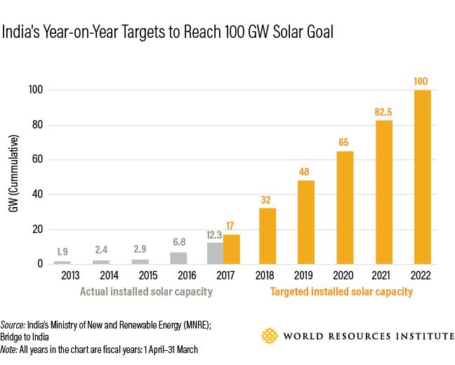 Achieving Indias Ambitious Renewable Energy Goals A Progress