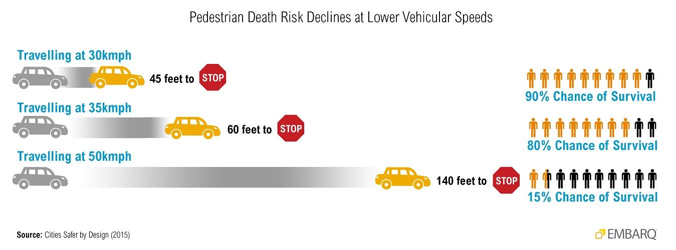 <p>Figure 2. Pedestrian Death Risk declines at lower vehicular speeds. Graphic Credit: WRI Ross Center for Sustainable Cities Health and Road Safety</p>
