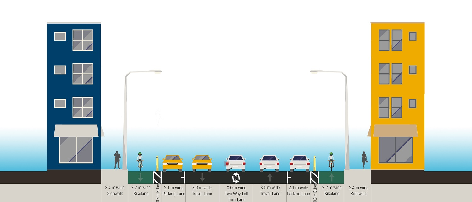 <p>Figure 6. After intervention: 24 meter-wide street section. Graphic Credit: WRI Ross Center for Sustainable Cities Health and Road Safety</p>