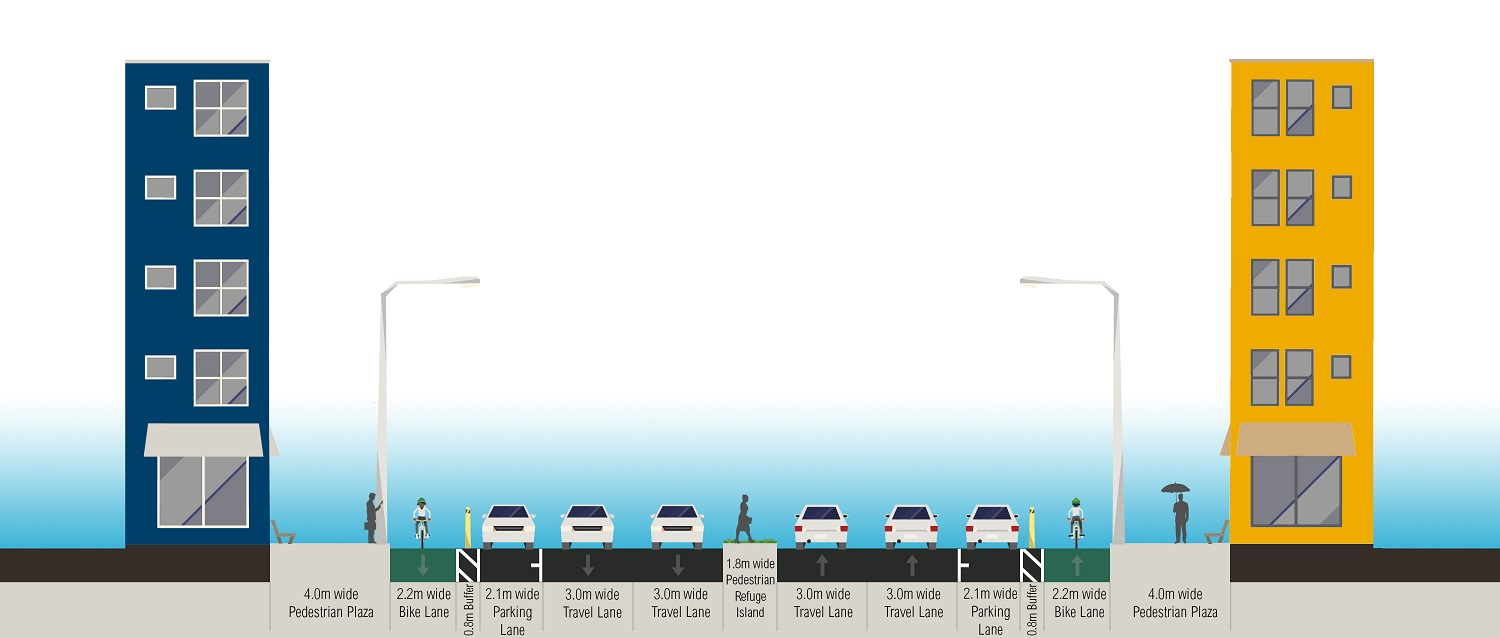 <p>Figure 8. After intervention: 32 meter-wide street section. Graphic Credit: WRI Ross Center for Sustainable Cities Health and Road Safety</p>