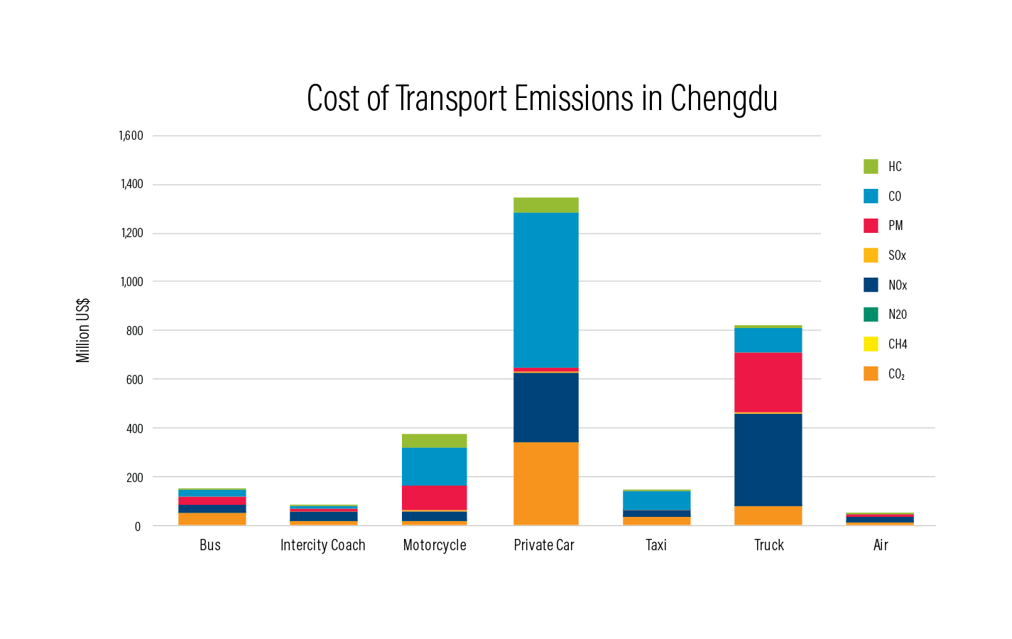 Chinas Clean Air Challenge 3 Billion Pollution From Transport Diagram Chengdu The Fourth Largest City In China Has Over 15 Million Residents And 4 Vehicles With 27 Percent Of Pm25 Emissions Coming