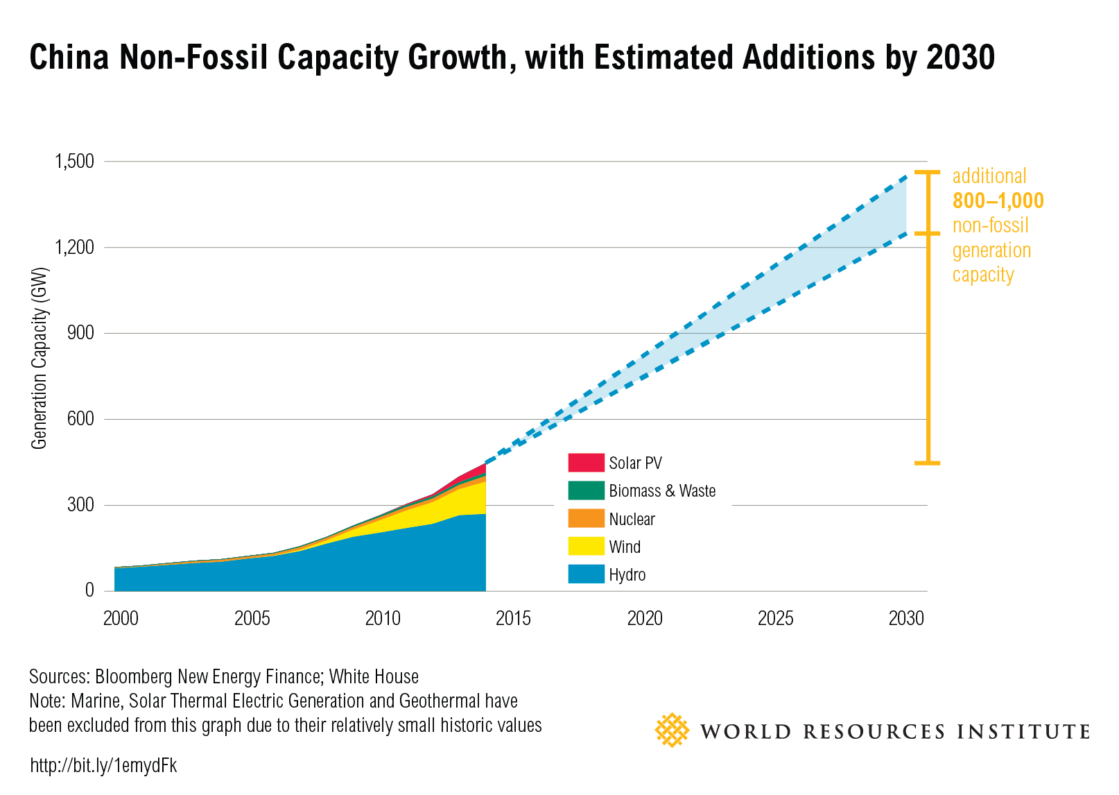 <p>To achieve its non-fossil energy target, China will need to add significant capacity.</p>