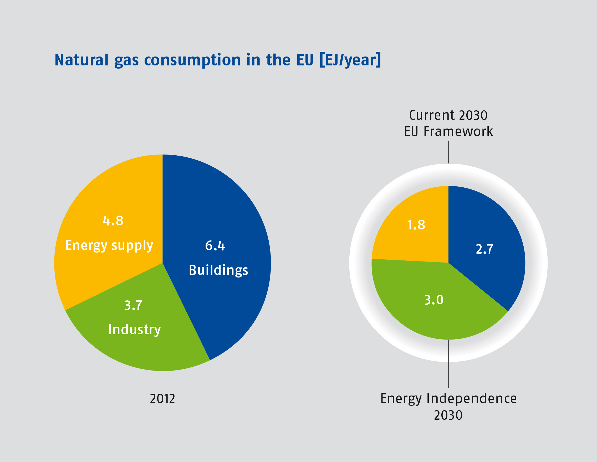 "<p>Notes and Sources: Figure shows natural gas consumption for energy use in the EU by sector in 2012 (Eurostat 2014), and the EU 2030 Framework for Climate and Energy Policies scenario (European Commission, 2014) and this study's ""Energy Independence"" scenario for 2030 (Ecofys, 2014).</p>"