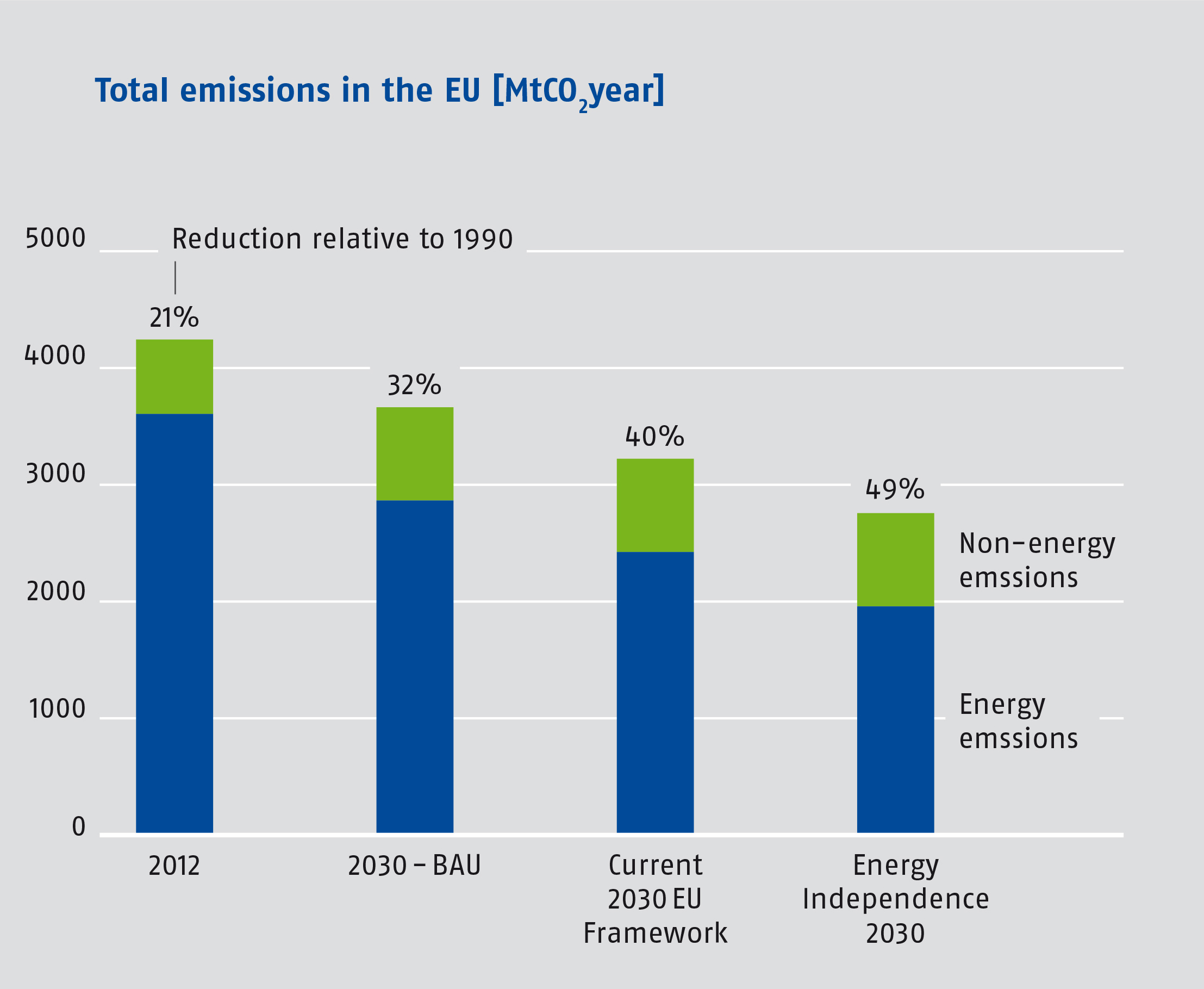 "<p>Notes and Sources: Totals include emissions from land use, land-use change, and forestry. Data/scenarios presented include: Total emissions in 2012 (EEA, 2014); the European Commission's PRIMES scenario (""2030-BAU""; Eurostat 2014); the EU 2030 Framework for Climate and Energy Policies scenario (""Current 2030 EU Framework""; European Commission, 2014) and this study's scenario (""Energy Independence 2030""; Ecofys, 2014).</p>"