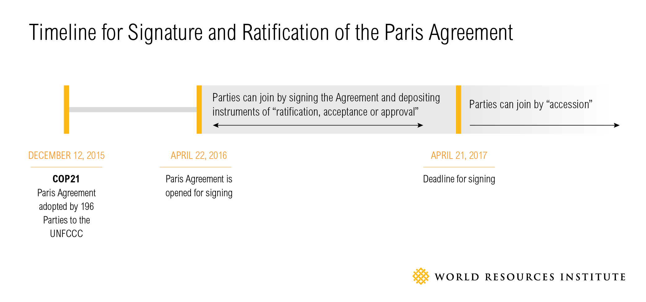 After Cop21 What Needs To Happen For The Paris Agreement To Take