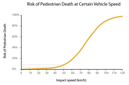 <p>This graph shows the relationship between impact speeds and the chance of pedestrian death. When collision speeds rise, pedestrians' chance of survival drops dramatically. Source: Rosen and Sander 2009</p>