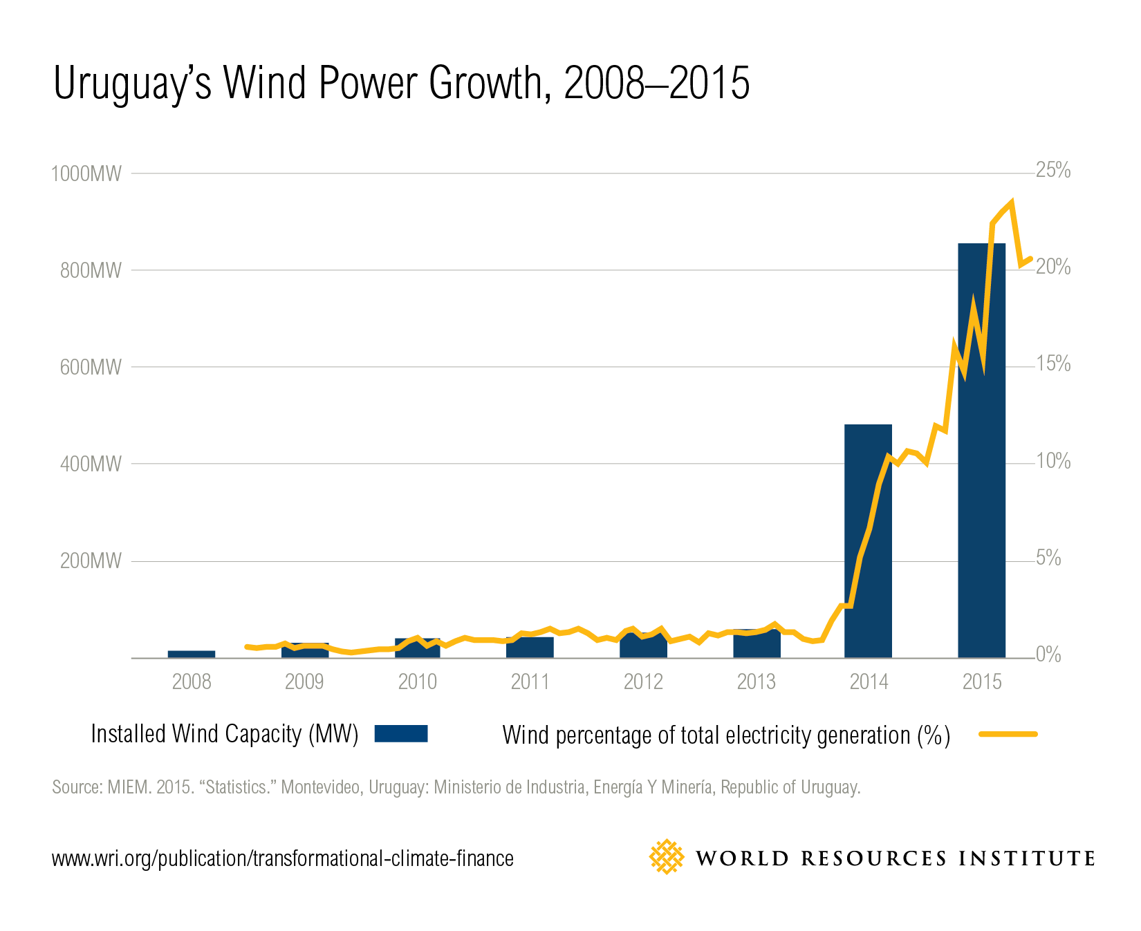 How Uruguay Became A Wind Power Powerhouse World Resources Institute Diagram Also Generator Diagrams On Turbine Energy Is Now Cost Competitive In The Nation And Displacing Most Expensive Fossil Fuel Generation