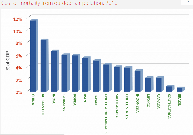 <p>Note: The estimate for mortality is based on particulate matter (PM2.5) exposure in particular. Source: Hamilton, 2014</p>