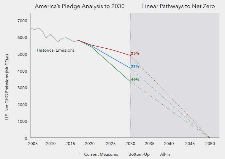"<p>The America's Pledge analysis features three scenarios to evaluate the U.S. emissions trajectory: 1) a ""Current Measures"" scenario including binding national and subnational policies currently in place; 2) a ""Bottom-Up"" scenario in which current cutting-edge climate policies on the part of states, cities, and businesses are scaled up significantly; and 3) and ""All-in"" scenario which adds renewed legislative and executive action on the part of the federal government</p>"