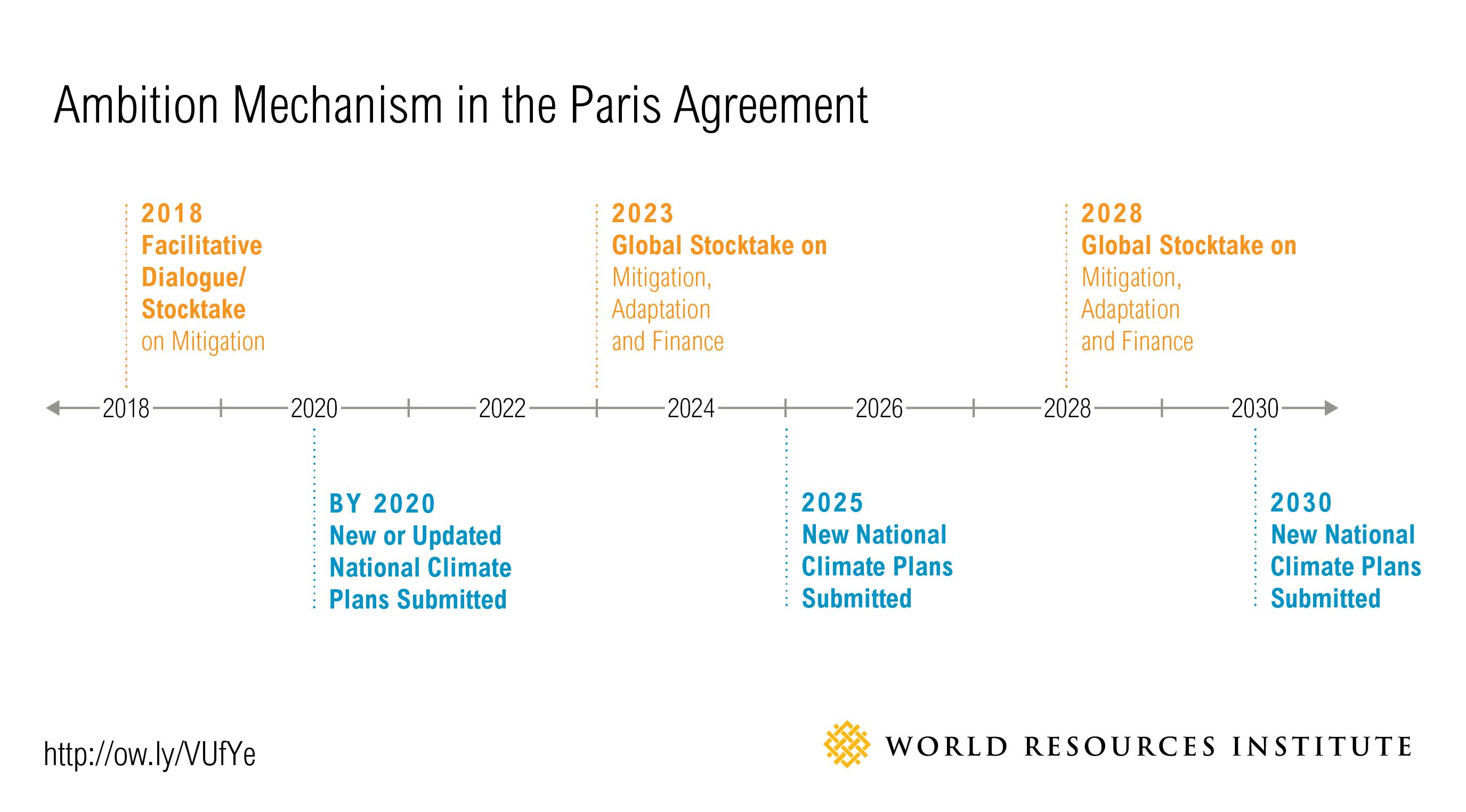 Insider Designing The Global Stocktake Under The Paris Agreement