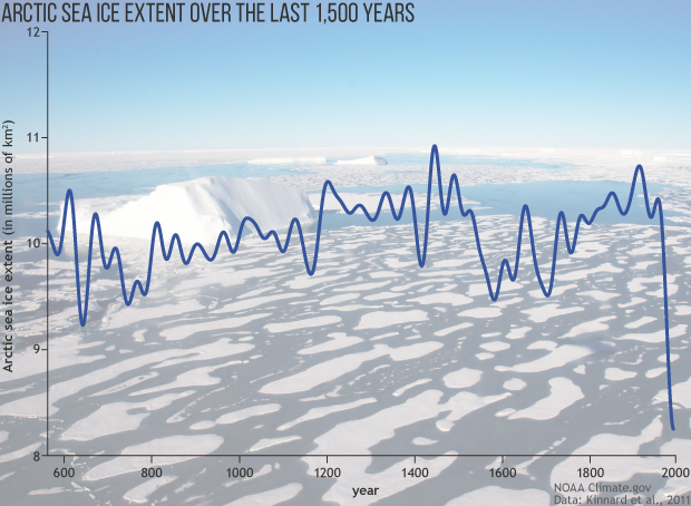 <p>Graphic by NOAA Climate.gov, Kinnard et al., 2011</p>