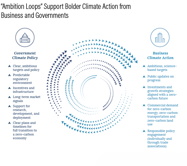 The Key To Faster Zero Carbon Growth Harness The Ambition Loop
