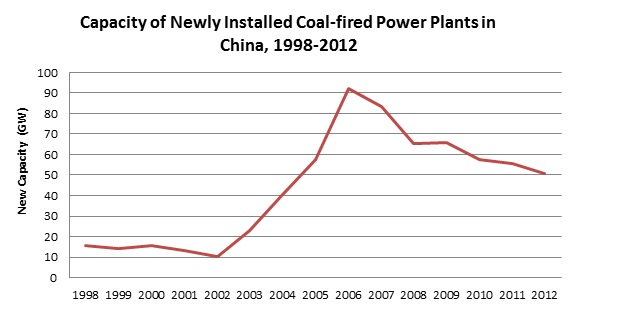 <p>Compilation of Statistics of Electric Power Industry: 2010-2011. China Electricity Council, 2012</a></p>
