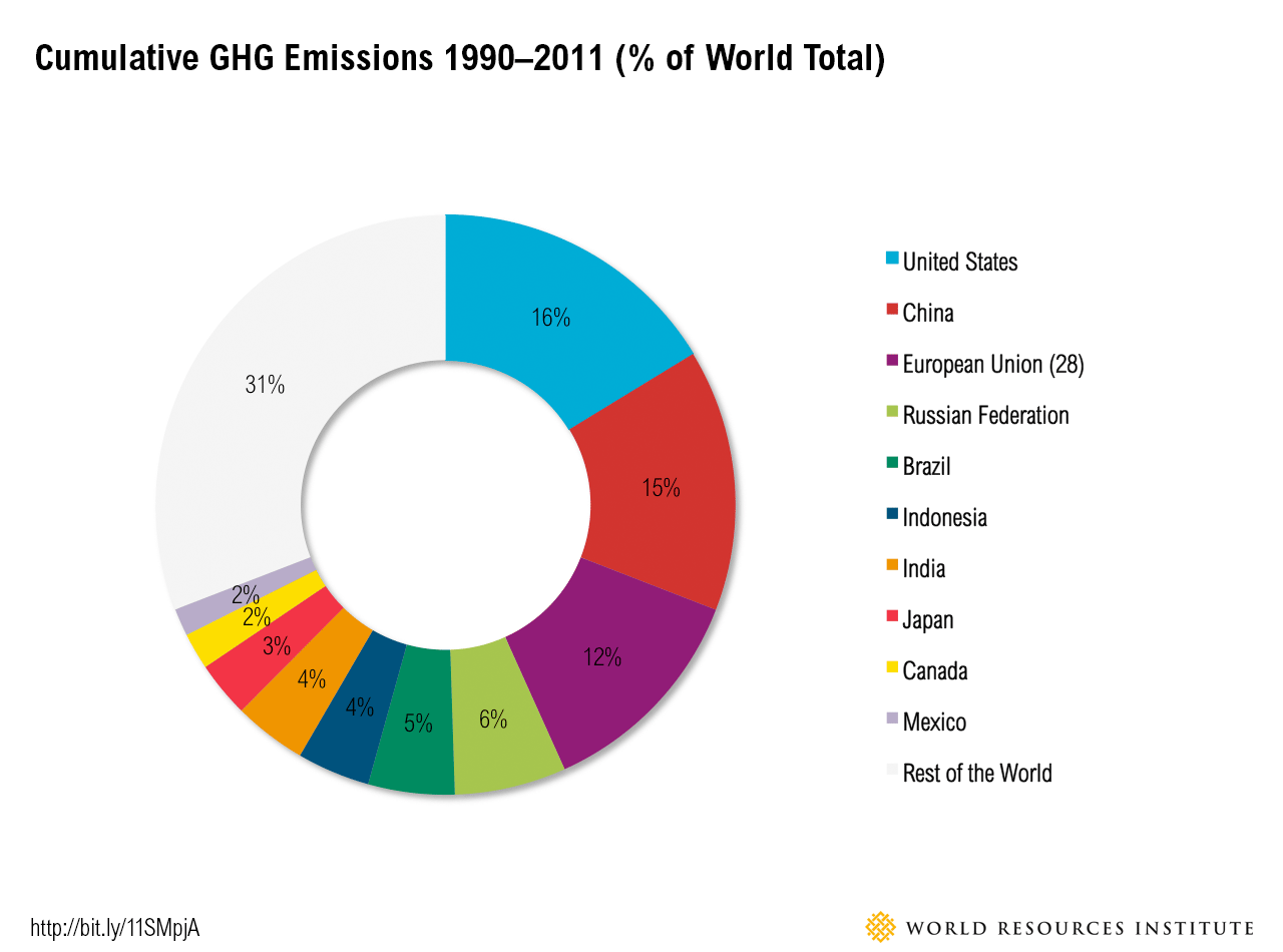 6 Graphs Explain The Worlds Top 10 Emitters World Resources Institute
