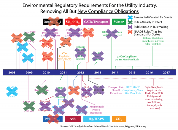 <p><strong>Figure 2: Environmental Regulatory Requirements For the Utility Industry, Removing All But New Compliance Obligations</strong></p>