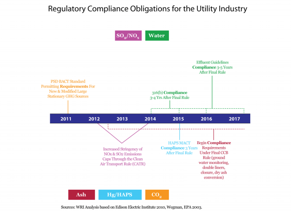 <p><strong>Figure 3: Regulatory Compliance Obligations for the Utility Industry</strong></p>