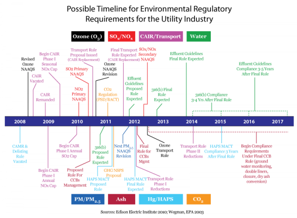 <p>Reproduction of original EEI timeline</p>