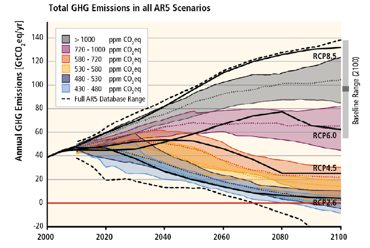 <p>Phase out of emissions in the long term under RCP 2.6 Source: IPCC</p>