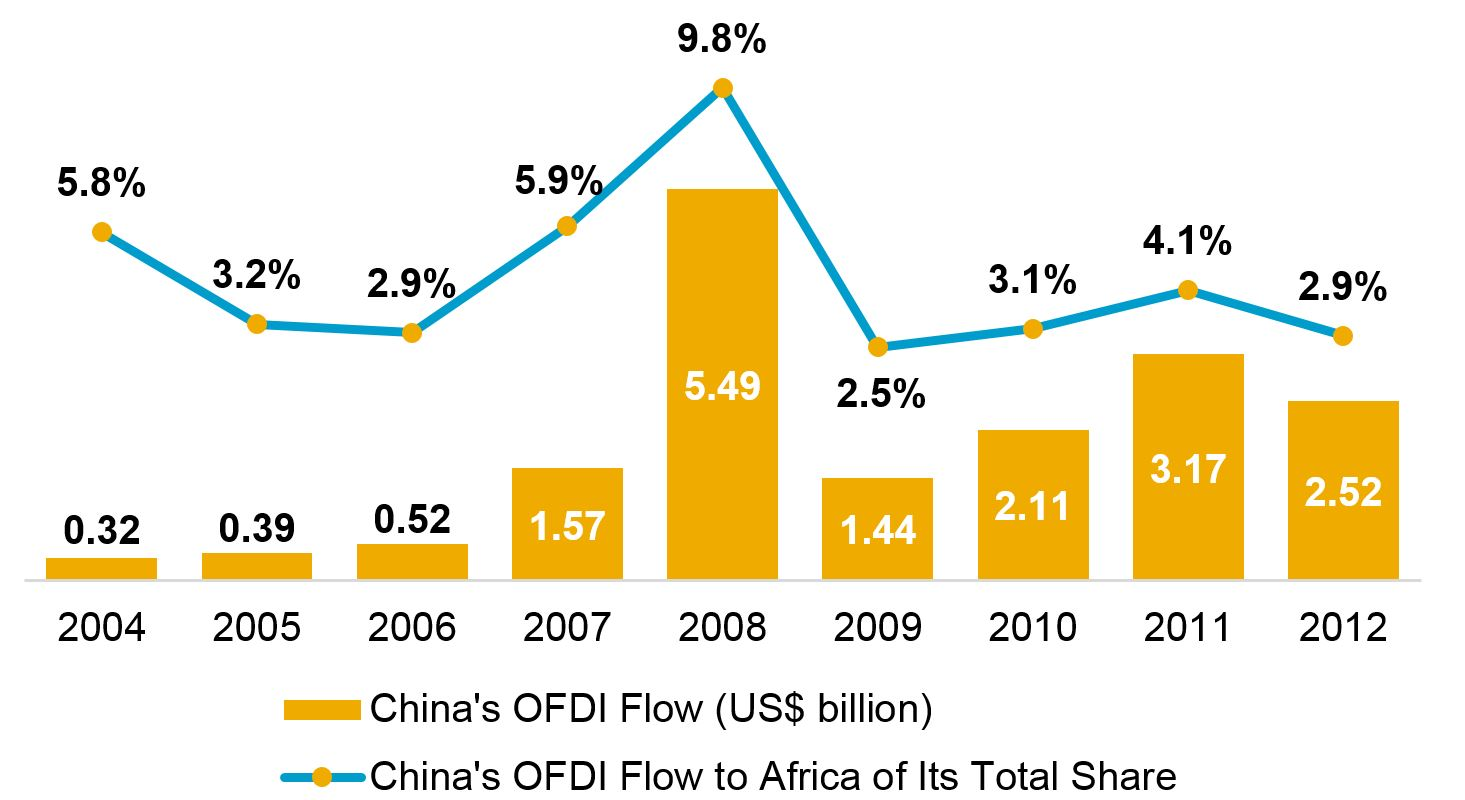 <p>Source: WRI Sustainable Finance, based on official figures from Ministry of Commerce (MOFCOM) 2012 Statistical Bulletin of China's Outward Foreign Direct Investment</p>