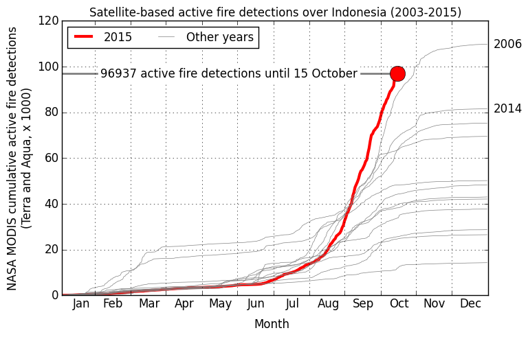 <p>Fire emission estimates based on the Global Fire Emissions Database (GFED4s, >www.globalfiredata.org<) updated for 2015 using NASA MODIS active fire data (Figure courtesy Guido van der Werf).</p>