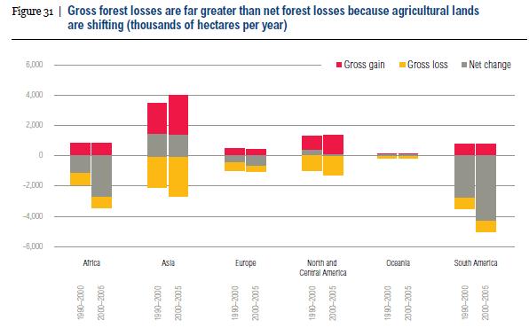 <p>Padrões regionais de ganhos e perdas de florestas, muitos dos quais estão intimamente relacionados à agropecuária. Fonte: World Resources Report: Creating a Sustainable Food Future</p>