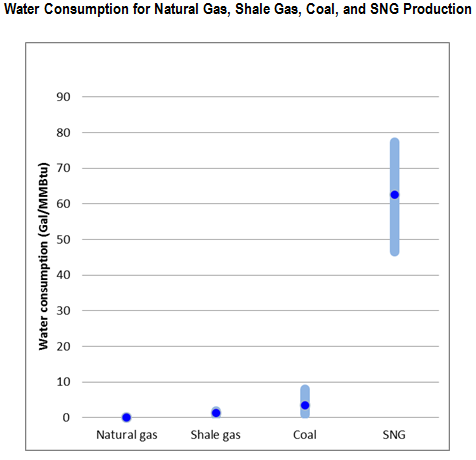<p>This graph illustrates water consumption for fuel extraction and processing of selected fossil fuels. Each dot represents the average water consumption by fuel type, and the bar indicates the range of water volumes consumed by different production processes within each fuel type. (Note: The production of shale gas requires a significant amount of water withdrawal, however, consumptive use is relatively low. Most of water used in the hydraulic fracturing process returns to the environment or is reused in the system.) <em>Sources: Mielke, E., Anadon, L. D. & Narayanamurti, V. Water Consumption of Energy Resource Extraction, Processing, and Conversion. 2010 and Zhu, R.C. Research on the SNG Technology. Coal Quality and Technology (China). 2011 (in Chinese)</em></p>